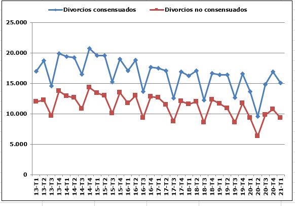 Más de 300 disoluciones matrimoniales en Almería en el primer trimestre