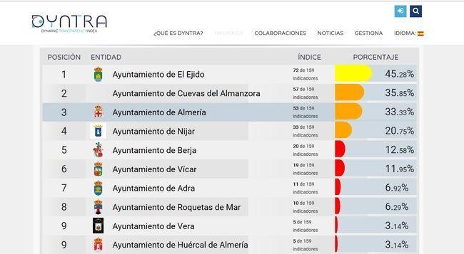 El Ayuntamiento de Cuevas, en el podio de los más transparentes de Almería