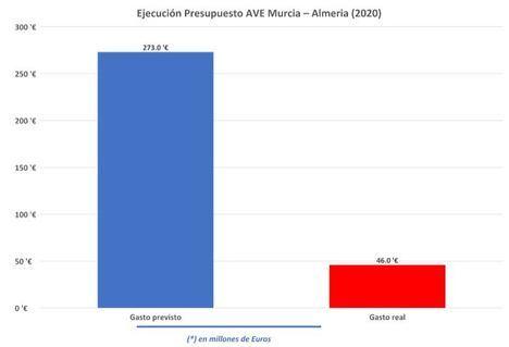 Hernando denuncia la pérdida de 348 millones de euros del AVE