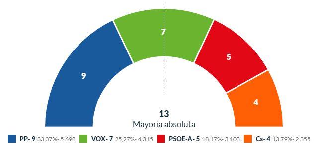 Vox se queda el segundo en El Ejido y el PP podrá elegir socio