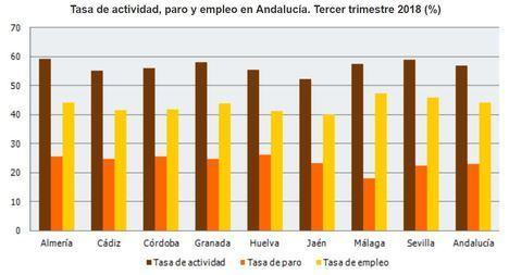 El empleo mejora en el conjunto de Andalucía y empeora en Almería