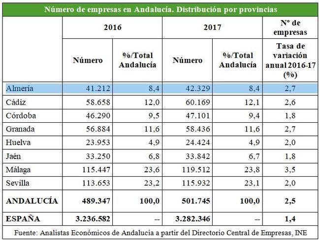 En Almería se crean 1.400 empresas al año de media