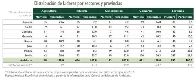 """Sólo el 0,3% de las empresas de Almería tienen """"alta rentabilidad"""""""