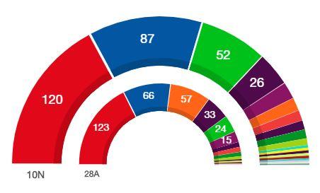Las elecciones no resuelven la ingobernabilidad de España
