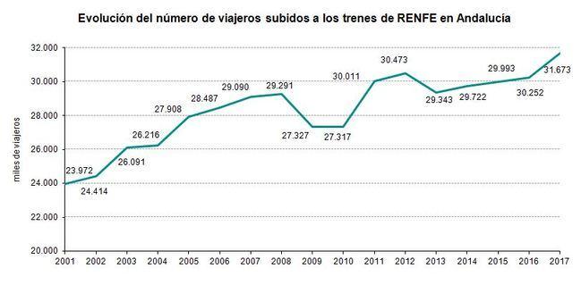 Almería pierde unos 4.400 pasajeros de tren al año