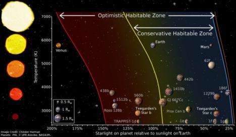 Desde Calar Alto se descubren dos planetas similares al nuestro