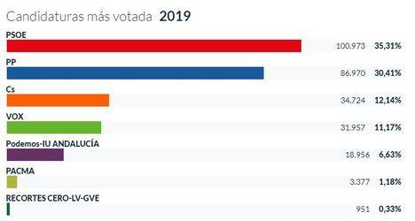 Los almerienses castigaron al PP en las europeas y premiaron su gestión municipal