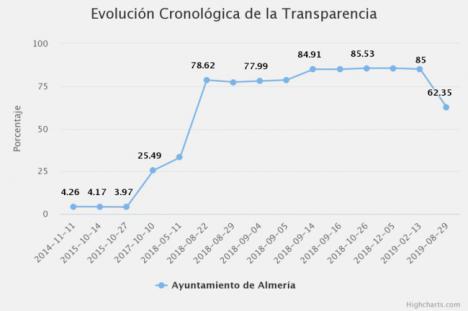 Dyntra castigó en transparencia al Ayuntamiento de Almería tras no renovar a una empresa de su promotor