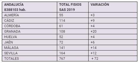 CSIF denuncia el grave déficit de fisioterapeutas que sufre Almería