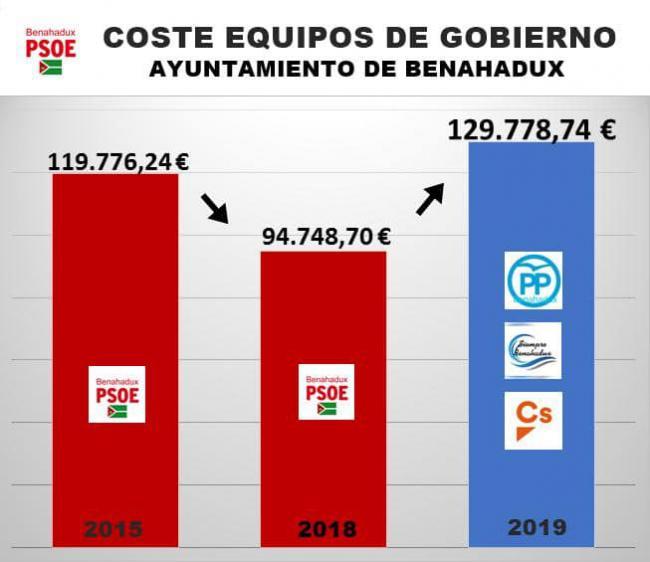 PP, SB y Cs aumentan la partida de sueldos políticos en Benahadux