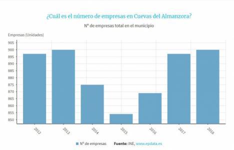 Aumentan las empresas en Cuevas un 5% en los últimos años