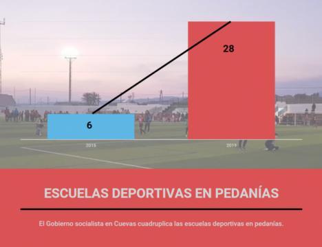 El equipo de Gobierno socialista ha doblado el número de escuelas deportivas en Cuevas