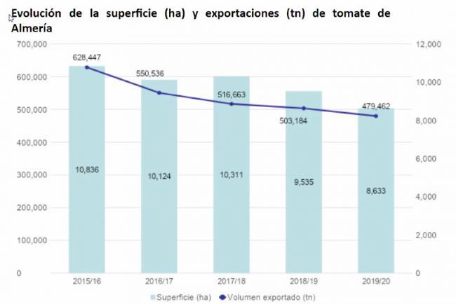 El plan de Mohamed VI para hundir la agricultura de Almería con la ocupación ilegal del Sáhara