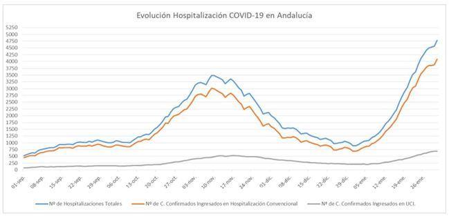 Almería suma 596 contagios de covid-19 y se acerca al centenar en UCI