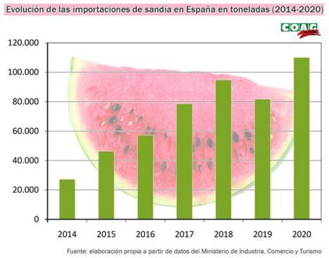 Las importaciones de sandía se multiplican por 9 en apenas 5 años