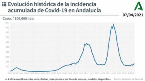 192 contagios y 5 fallecidos en Almería por covid-19