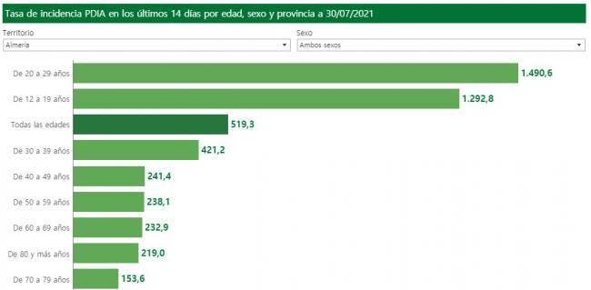 383 contagios y la incidencia disparada entre los jóvenes almerienses