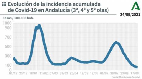 La incidencia del covid-19 en Andalucía baja de 60 y Almería es la tercera en contagios