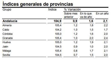 Andalucía es la segunda provincia andaluza donde más sube la inflación