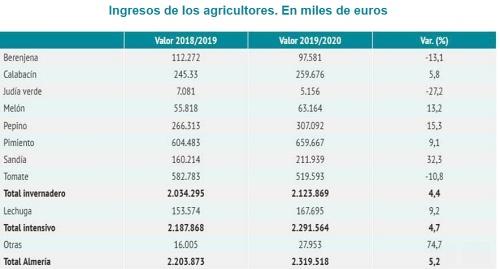 El valor de las exportaciones hortícolas creció durante el confinamiento por #COVID19