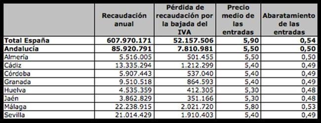Almería perderá medio millón de euros por la bajada del IVA en las entradas de cine