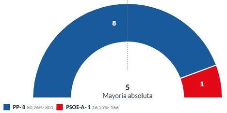 Laujar se queda estrenar alcalde magrebí