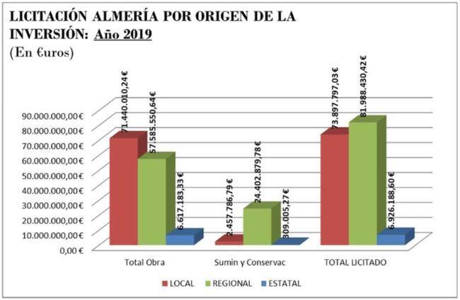 La Junta de Andalucía es la administración que más ha invertido en Almería en 2019