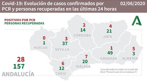 Almería suma 5 contagios por #COVID19 y sigue sin registrar fallecidos ni internados en UCI