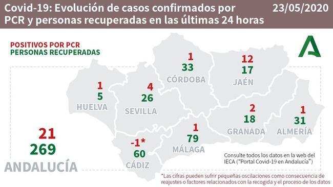Casi 600 curados de #COVID19 en Almería que solo suma un contagio y un fallecido