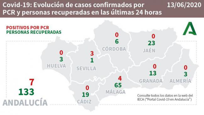 Almería presenta una hospitalización y tres curaciones de #COVID19