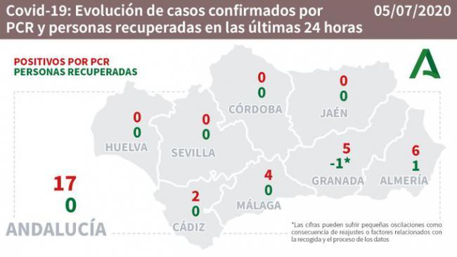 Almería es la que casos nuevos de #COVID19 suma hoy y hay 6 hospitalizados