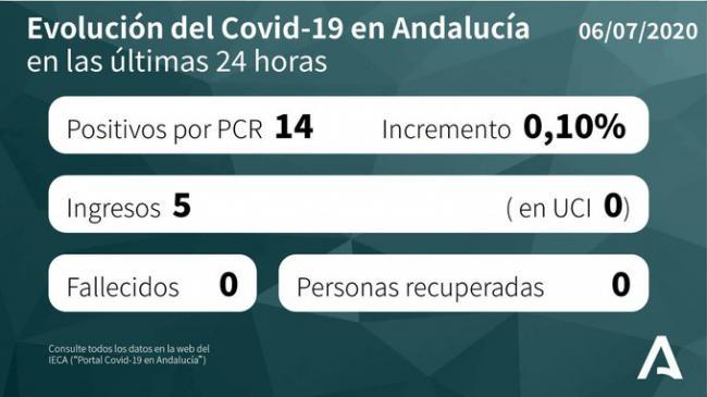 4 contagiados por #COVID19 y ya son 8 los hospitalizados en Almería