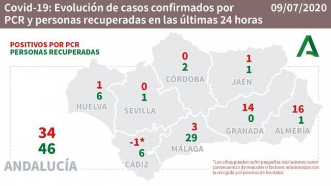 Almería es la provincia andaluza que más contagios registra por #COVID19 en las últimas 24 horas