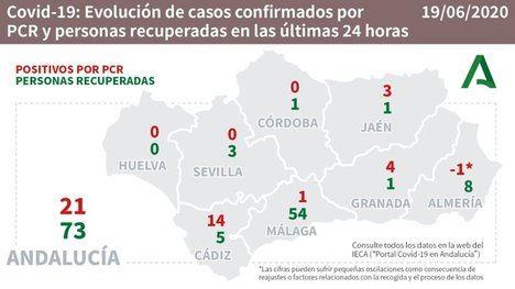 Almería descuenta un contagio por #COVID19 y suma 8 nuevas curaciones