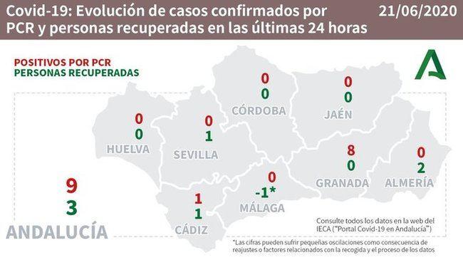 Almería sólo registra curaciones por #COVID19