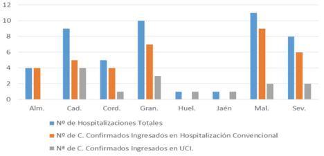 Almería recoge un contagio y dos curaciones por #COVID19
