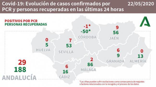 Almería descuenta un fallecido y repite cero contagios de #COVID19