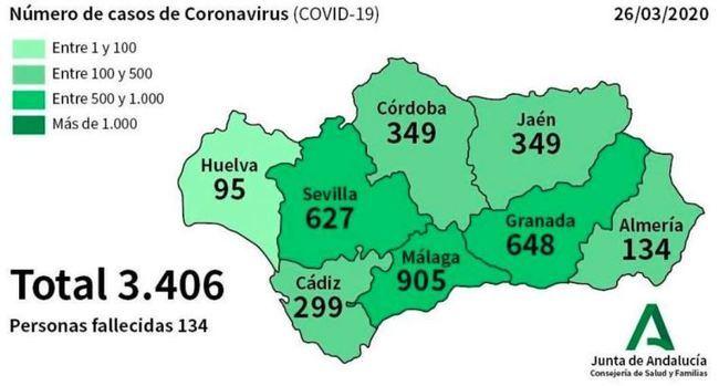 19 contagios en un día suben a 134 los afectados en Almería por #COVID19