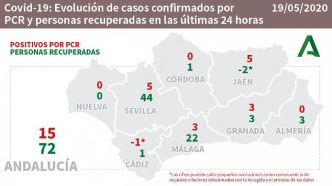Almería no reporta contagios de #COVID19 tras impedir el Gobierno a la Junta informar de los seropositivos