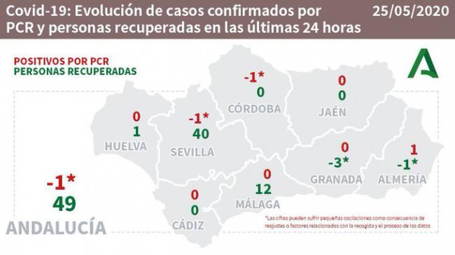 500 contagiados y 595 curados en Almería por #COVID19