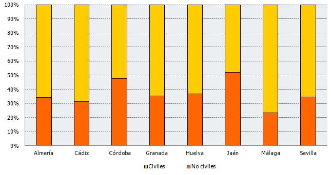 Los matrimonios civiles en Almería son el doble que los religiosos