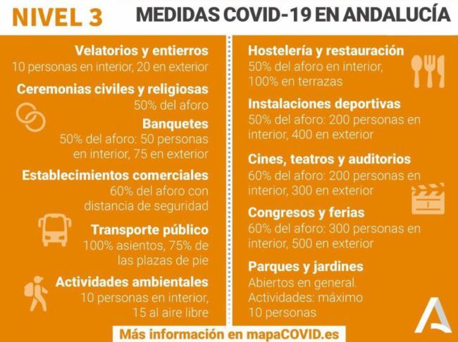153 contagios y 2 fallecidos por covid-19 en Almería