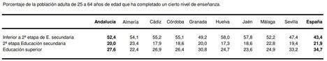 Almería es la provincia con menos población con estudios universitarios