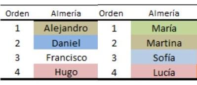 María y Alejandro son los nombres más comunes en Almería