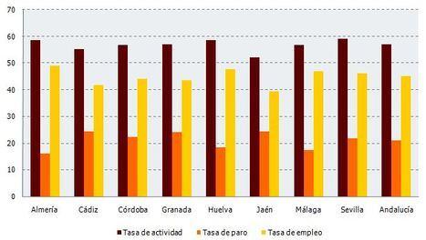 Almería presenta la menor tasa de paro de Andalucía