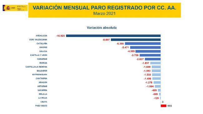 Almería es la tercera provincia de España en que más subió el paro