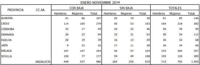 146 partes por enfermedad profesional en once meses en Almería