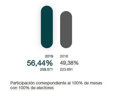 18:00 horas: Se confirma la alta participación en Almería