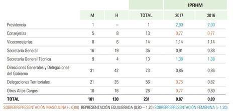 El techo de las mujeres en la Junta de Andalucía