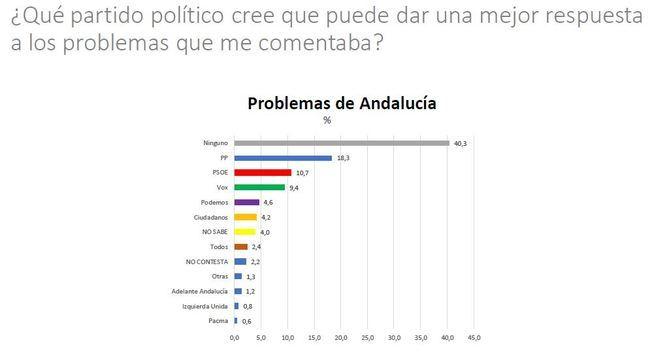 El Barómetro de CentrA coloca al PP por encima del PSOE